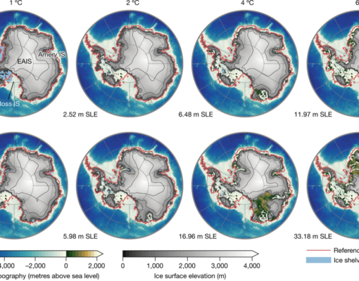The equilibrium ice-sheet surface elevation is shown in metres for different warming levels (1 °C, 2 °C, 4 °C and 6 °C GMT anomaly above pre-industrial level), comparing the retreat (upper panels) and regrowth (lower panels) branch of the hysteresis curve.